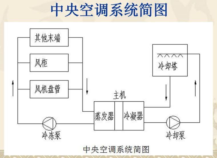 中央空调风机盘管的工作原理