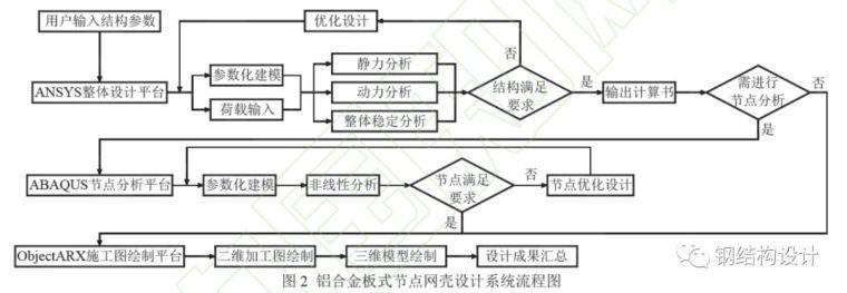 宁波第一个椭球形铝合金网壳设计_28