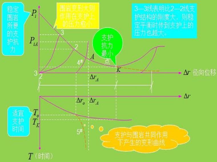 喷锚支护设计与计算(13页,内容丰富)
