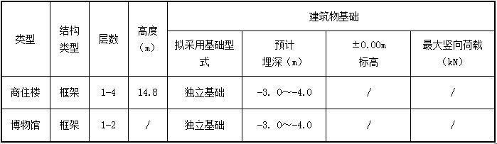 建筑物工程概况表