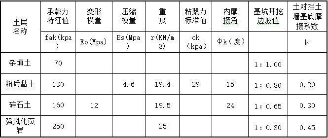 地基土设计参数表