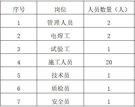 施工劳务层人员计划表