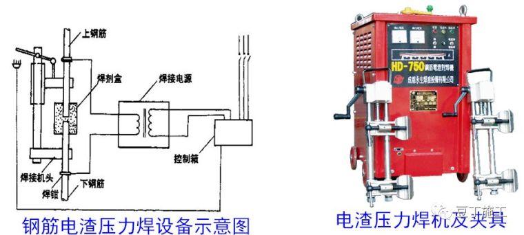 钢筋工程原材料、加工、连接、安装控制要点_16