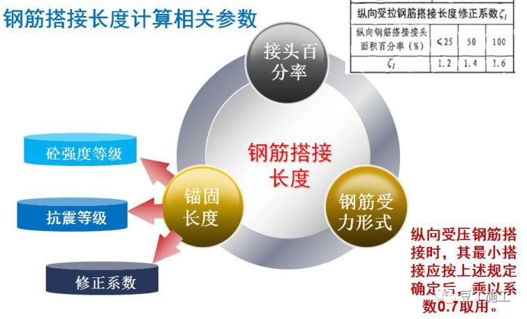 钢筋工程原材料、加工、连接、安装控制要点_14