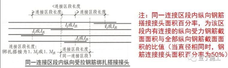 钢筋工程原材料、加工、连接、安装控制要点_11