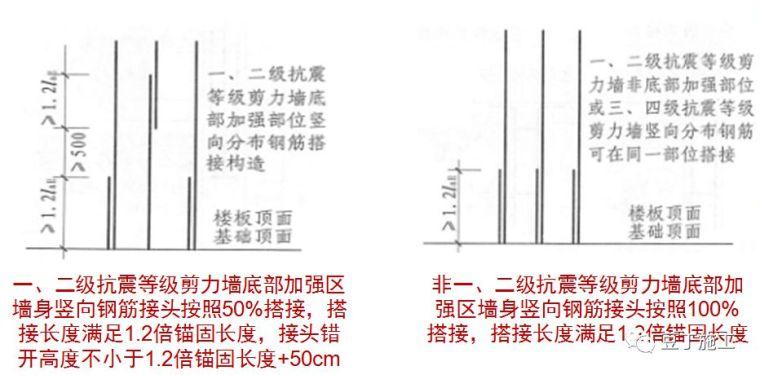 钢筋工程原材料、加工、连接、安装控制要点_12
