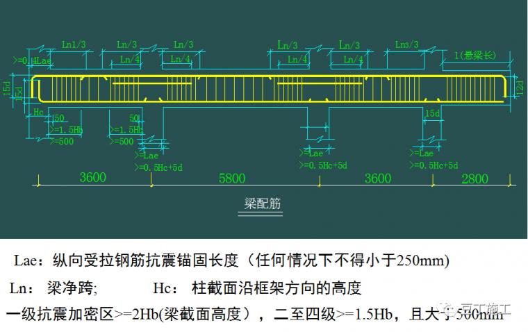 钢筋工程原材料、加工、连接、安装控制要点_31