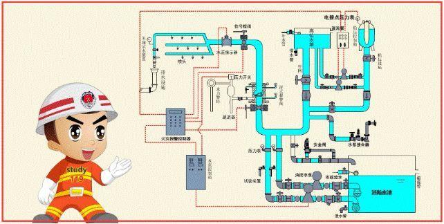 一问教你快速看懂消防工程图,收藏学习一下_5