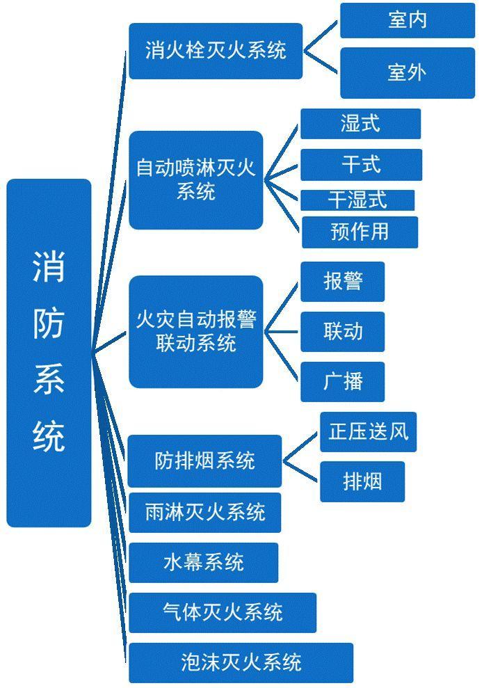 一问教你快速看懂消防工程图,收藏学习一下_2