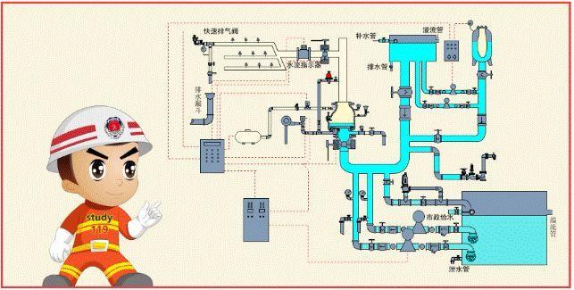 一问教你快速看懂消防工程图,收藏学习一下_6