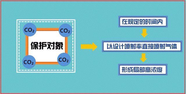 一问教你快速看懂消防工程图,收藏学习一下_11