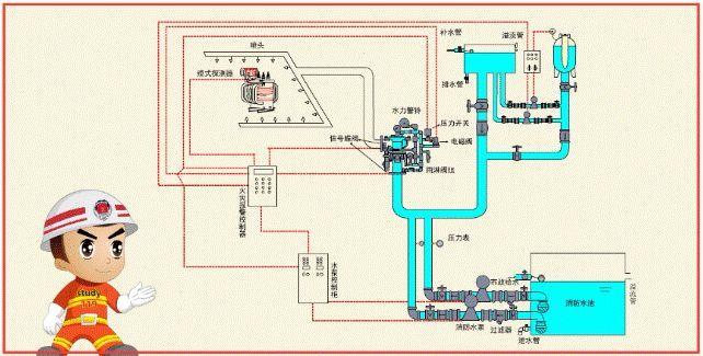 一问教你快速看懂消防工程图,收藏学习一下_8