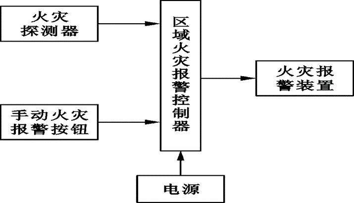 一问教你快速看懂消防工程图,收藏学习一下_17