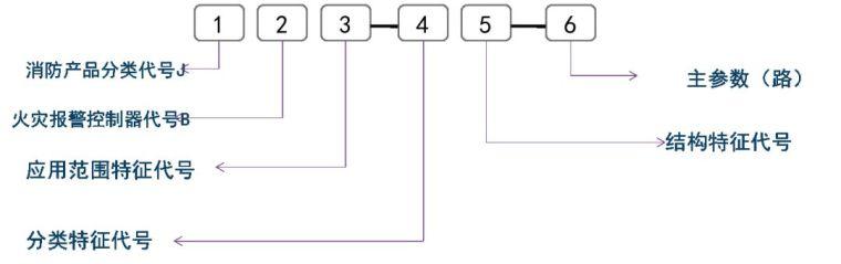 一问教你快速看懂消防工程图,收藏学习一下_27