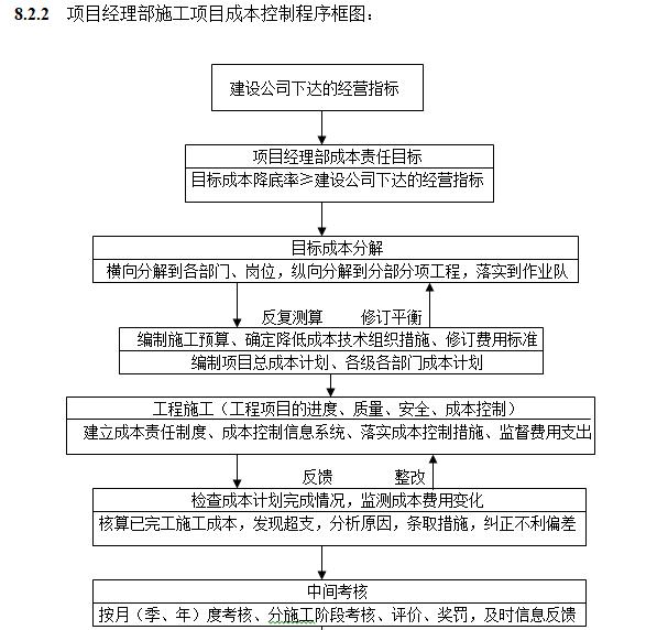 项目经理部施工项目成本控制程序框图