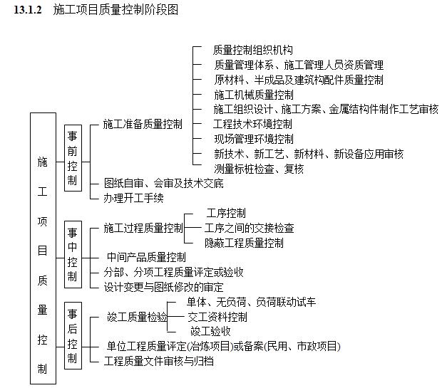 施工项目质量控制阶段图
