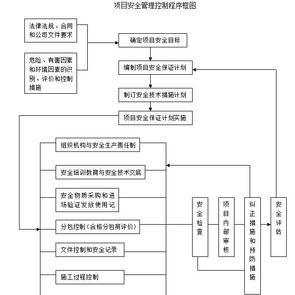 项目安全管理控制程序框图