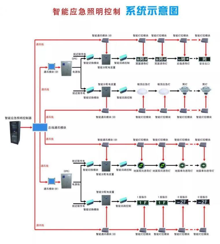 详解消防应急照明疏散指示系统_3