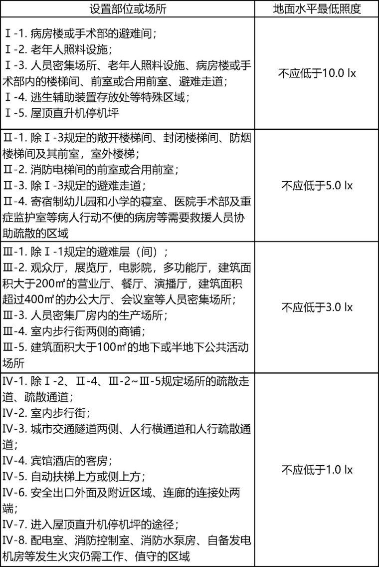 详解消防应急照明疏散指示系统_9