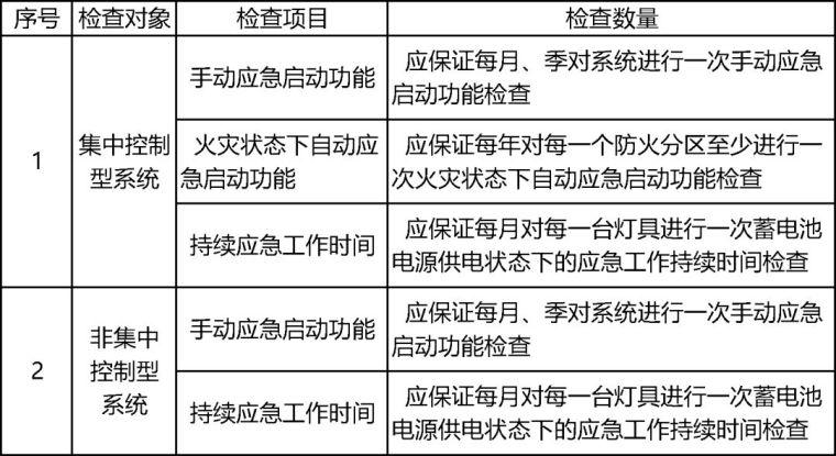 详解消防应急照明疏散指示系统_12