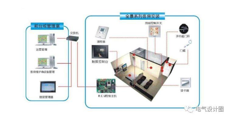 普通照明、应急照明、事故照明系统方案解读