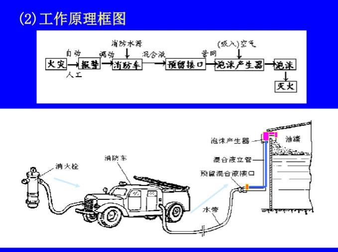 泡沫灭火系统培训精讲(117页)