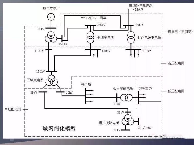 [电气分享]这波低压配电系统的分析,太详细_15