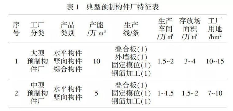 预制PC构件工厂全国重点区域规划布局研究_4