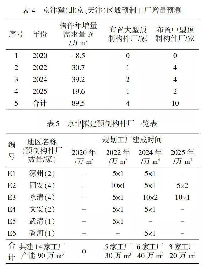 预制PC构件工厂全国重点区域规划布局研究_7
