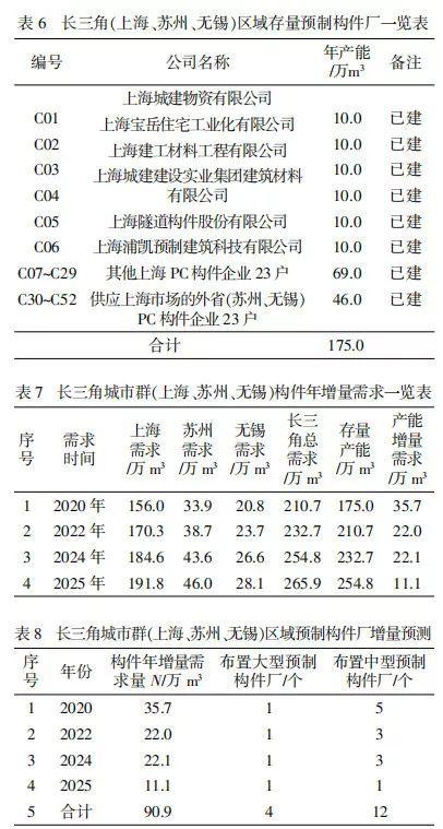 预制PC构件工厂全国重点区域规划布局研究_11
