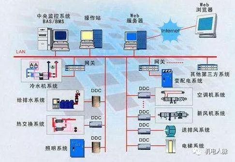 楼宇自控系统工程设计及设备安装工_1
