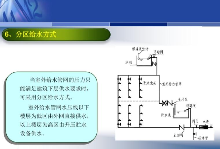 建筑给排水工程施工图的识读与安装