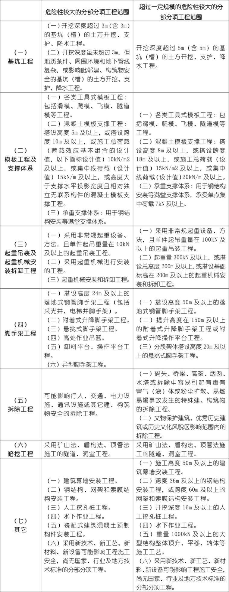 危大工程范围ppt资料下载-三张表,看懂关于危大工程的最强总结!