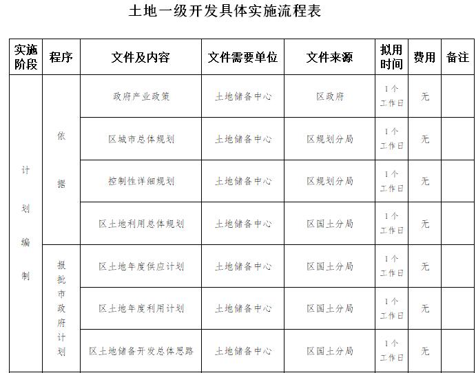土地一级开发具体实施流程表