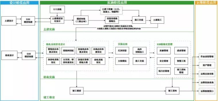 成都地铁17号线机电项目BIM技术
