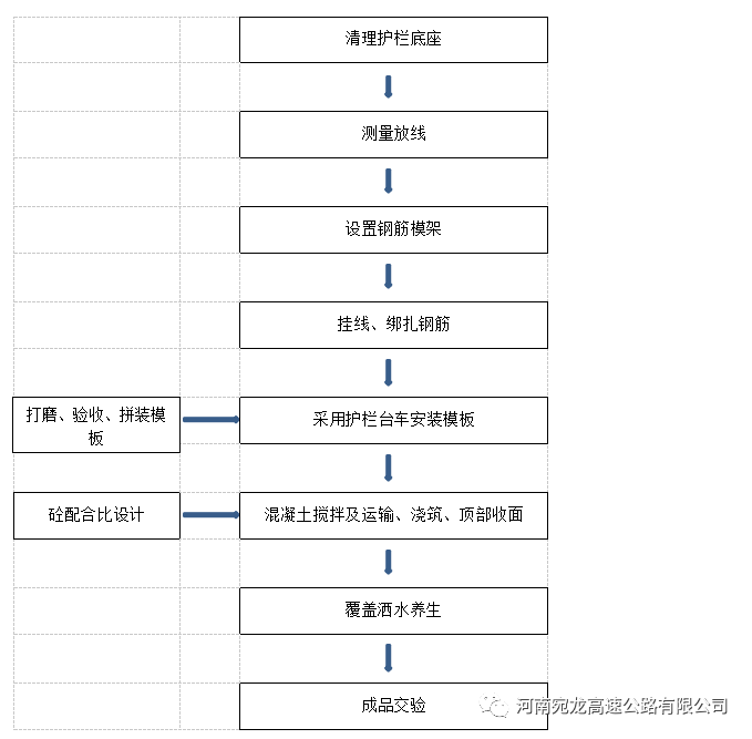 桥梁防撞护栏标准化施工作业指导手册