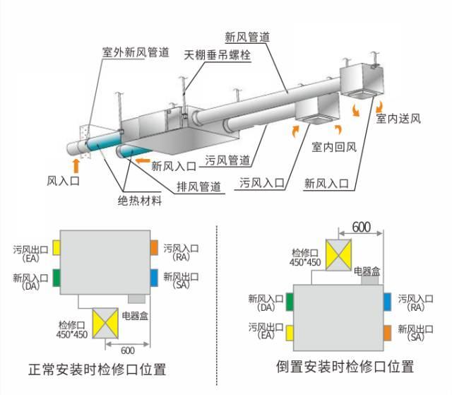 暖通空调系统多联机VRV的设计与施工_4