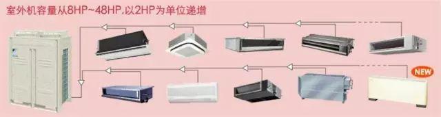 暖通空调系统多联机VRV的设计与施工_2