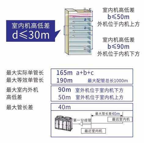 暖通空调系统多联机VRV的设计与施工_1