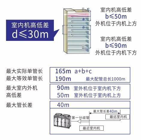暖通空调系统多联机VRV的设计与施工