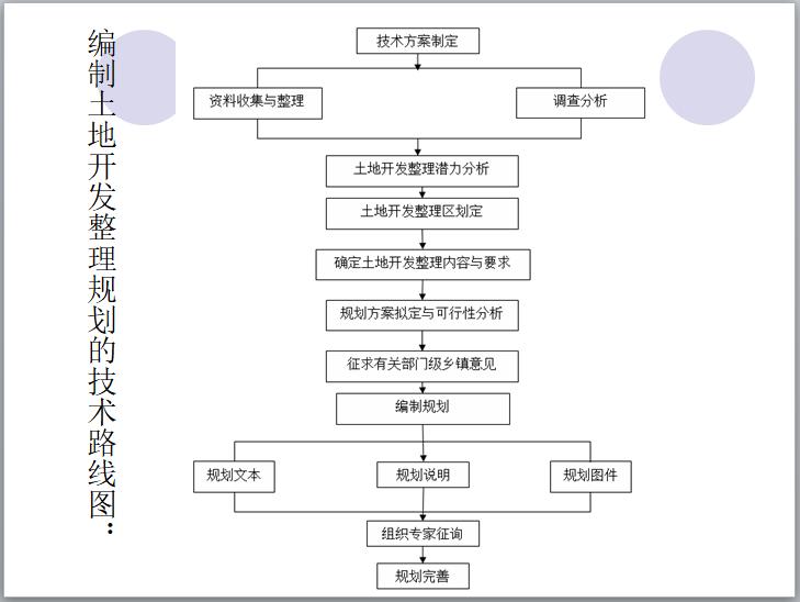 编制土地开发整理规划的技术路线图