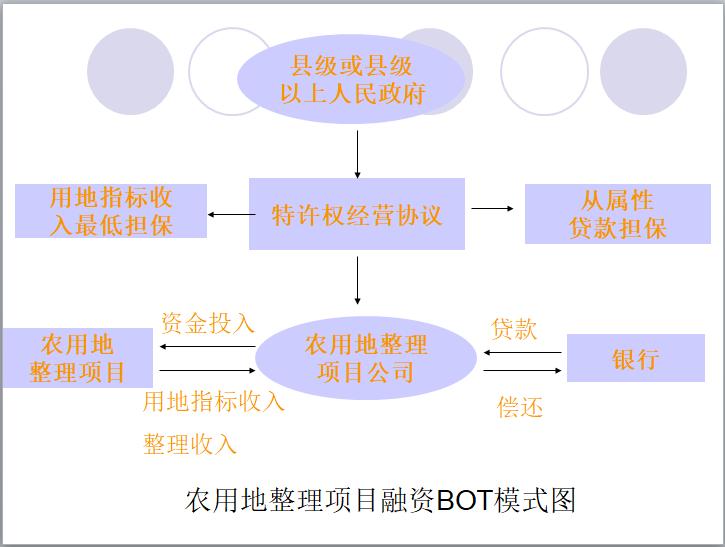 农用地整理项目融资BOT模式图