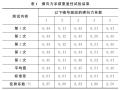 沥青路面抗滑性不同评价指标及测试方法比较