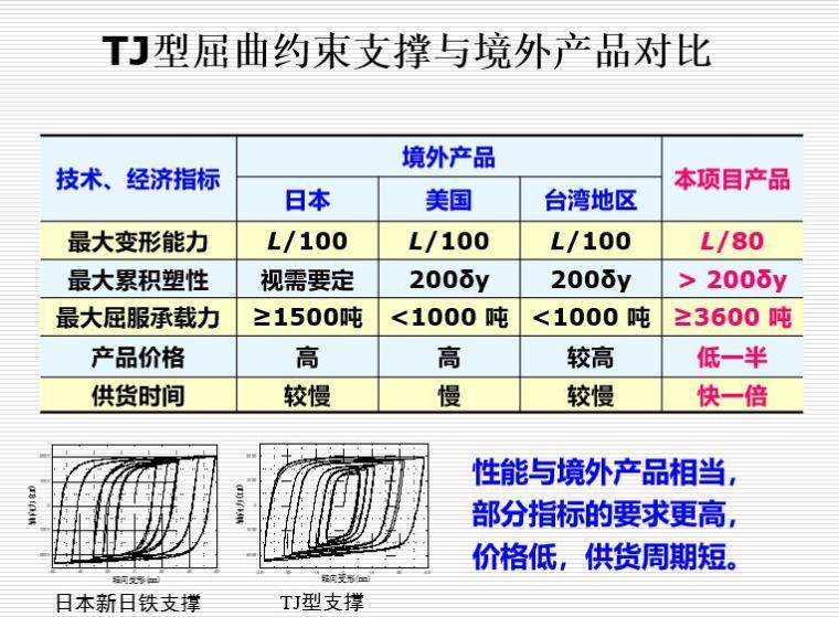 TJ型屈曲约束支撑与境外产品对比