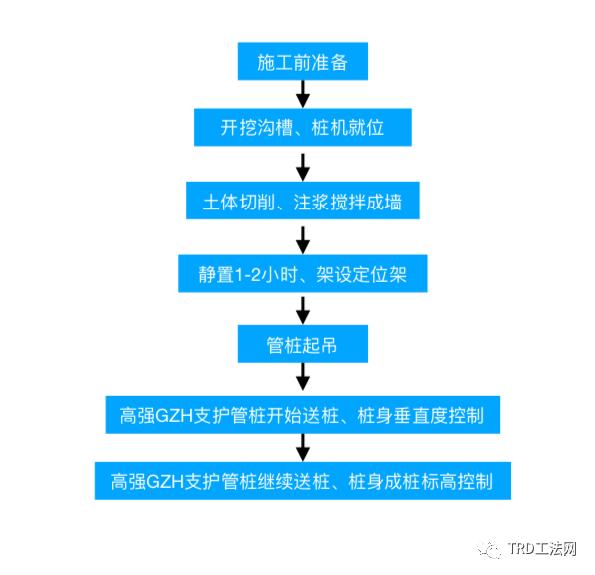 TRD工法结合高强GZH管桩的应用