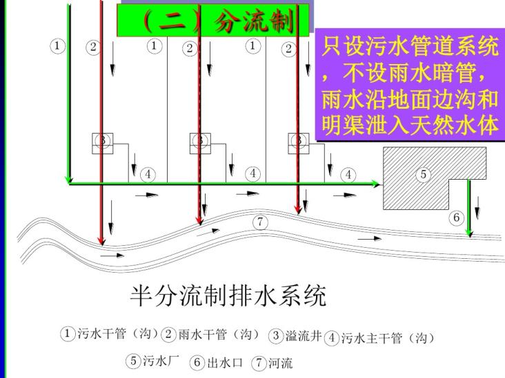 城市道路给排水设计(54页)
