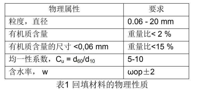 一体化泵站施工工艺流程