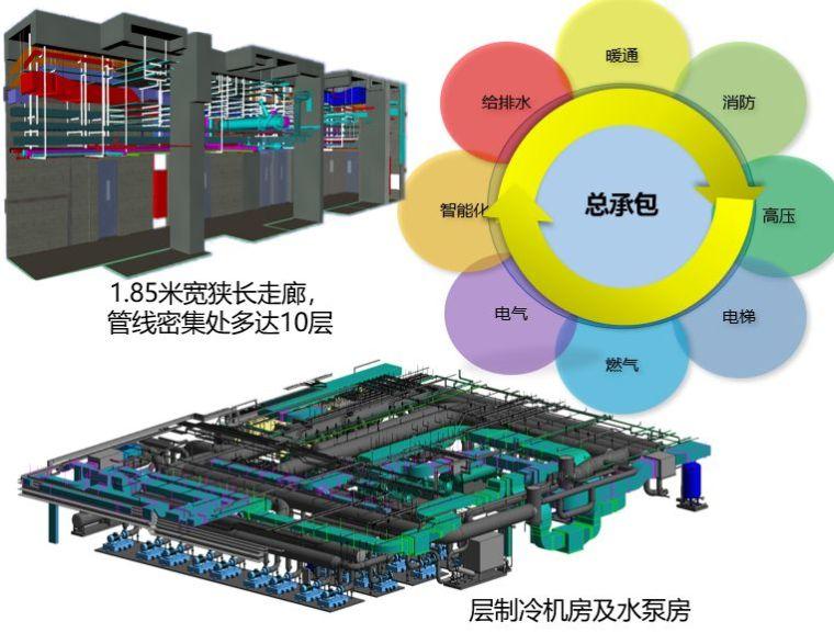 BIM在超高层机电工程中的全面应用