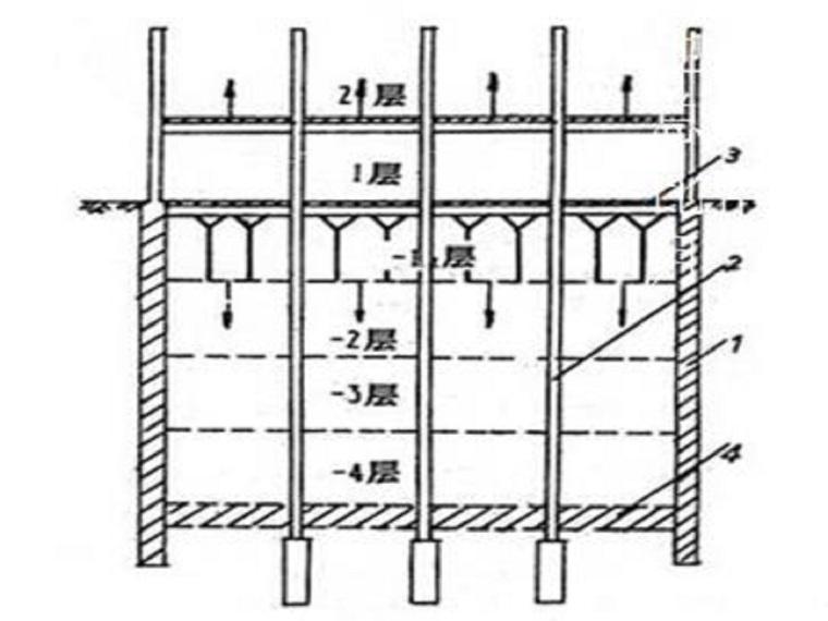 软土地基地下连续墙施工资料下载-地下连续墙结构设计(44页,清楚明了)