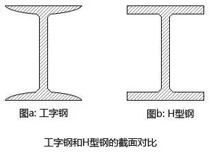最全面的钢结构学习总结(一)_3